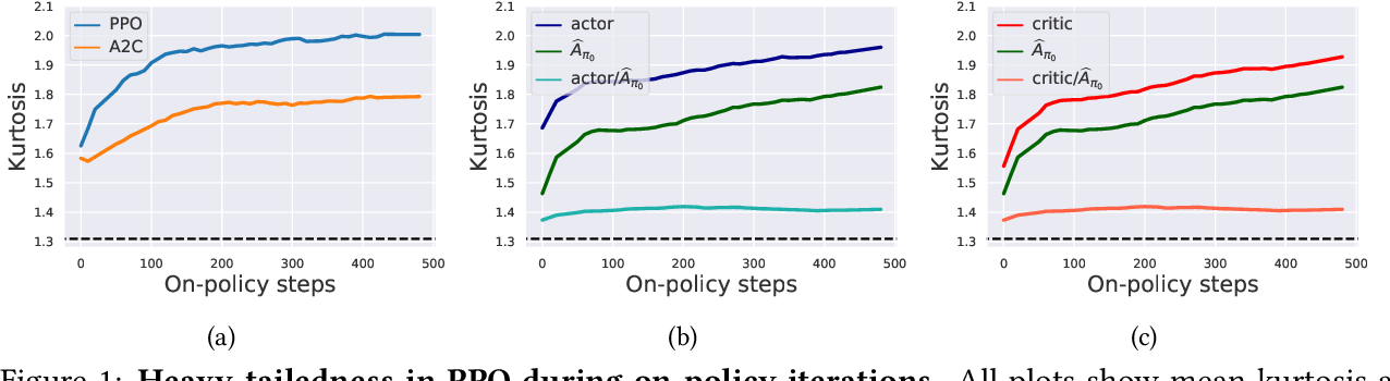 Figure 1 for On Proximal Policy Optimization's Heavy-tailed Gradients