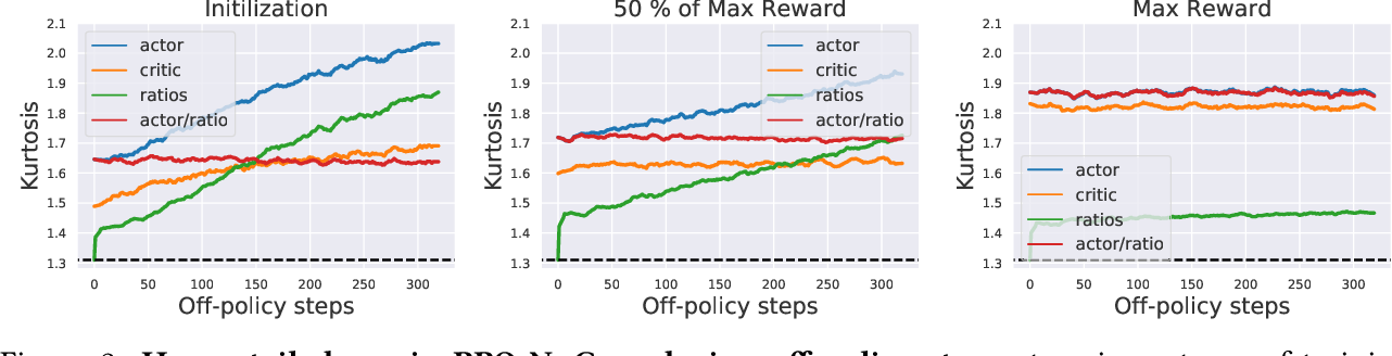 Figure 3 for On Proximal Policy Optimization's Heavy-tailed Gradients