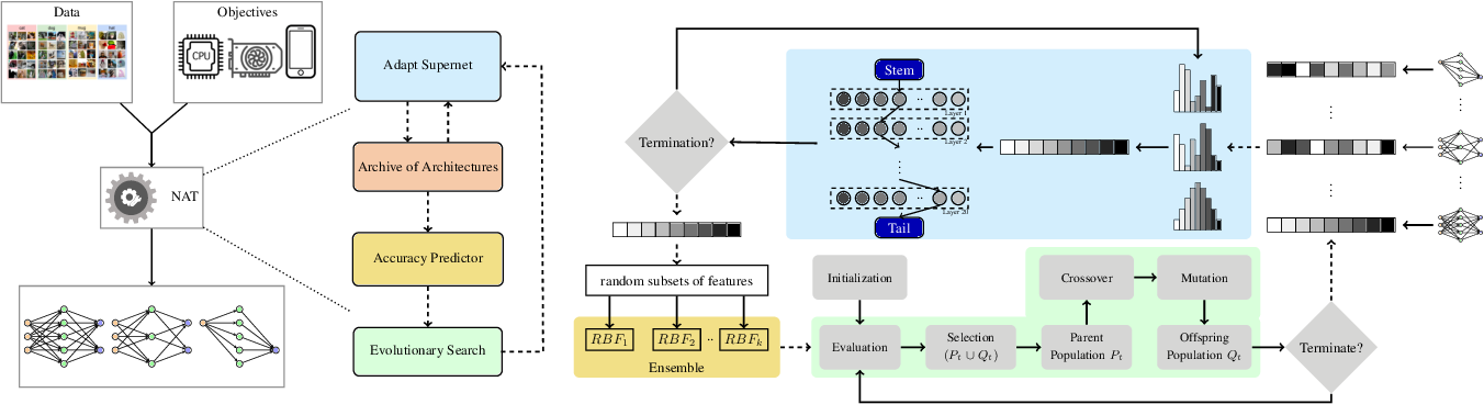 Figure 1 for Neural Architecture Transfer