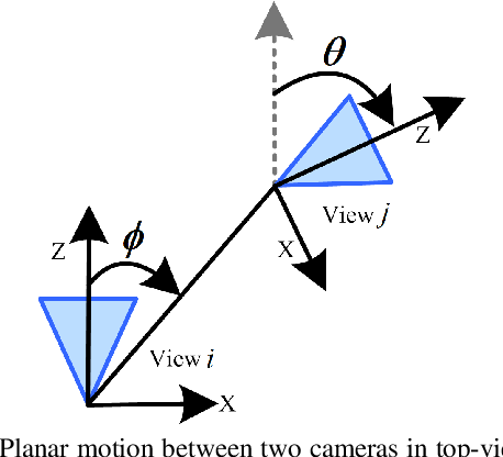 Figure 3 for Minimal Solutions for Relative Pose with a Single Affine Correspondence