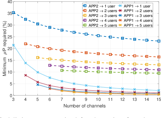 Figure 3 for Reinforcement Learning for Deceiving Reactive Jammers in Wireless Networks