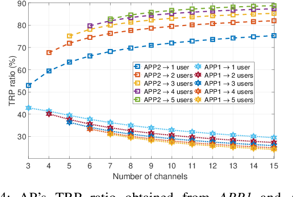 Figure 4 for Reinforcement Learning for Deceiving Reactive Jammers in Wireless Networks