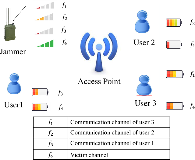 Figure 1 for Reinforcement Learning for Deceiving Reactive Jammers in Wireless Networks