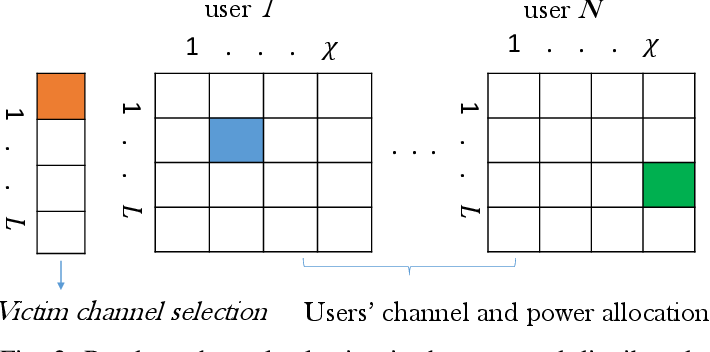 Figure 2 for Reinforcement Learning for Deceiving Reactive Jammers in Wireless Networks