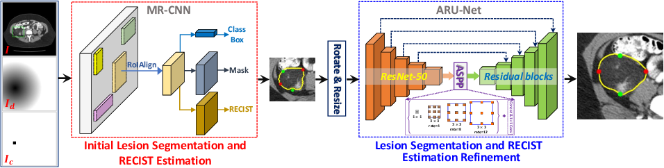 Figure 1 for One Click Lesion RECIST Measurement and Segmentation on CT Scans