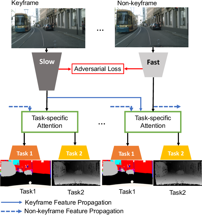 Figure 1 for Multi-Task Learning from Videos via Efficient Inter-Frame Attention