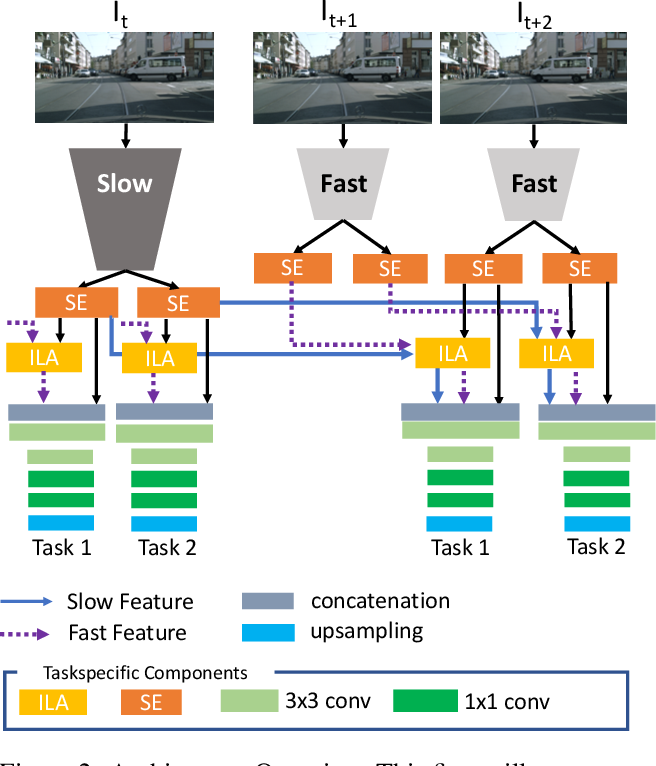Figure 3 for Multi-Task Learning from Videos via Efficient Inter-Frame Attention