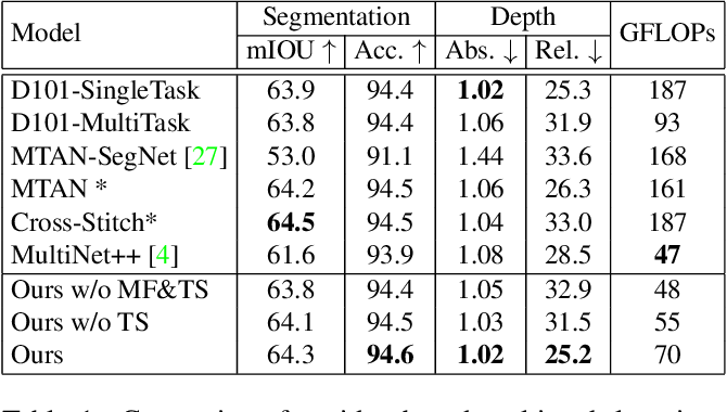 Figure 2 for Multi-Task Learning from Videos via Efficient Inter-Frame Attention