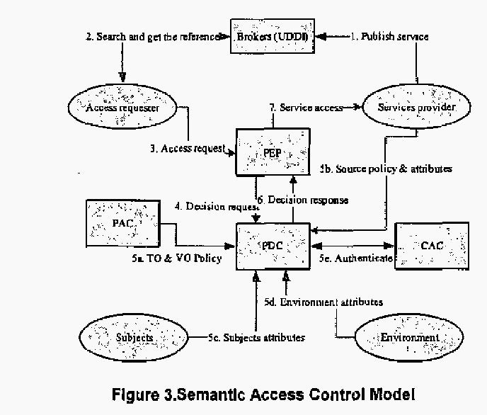 A Semantic Access Control Model For Grid Services