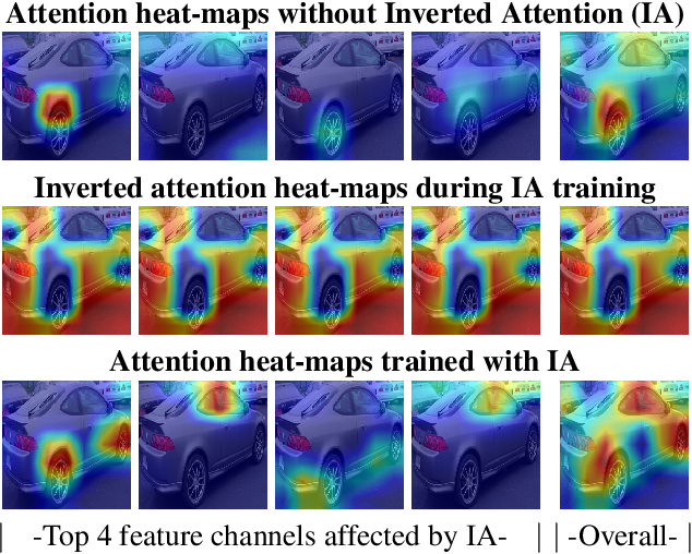 Figure 1 for Improving Object Detection with Inverted Attention