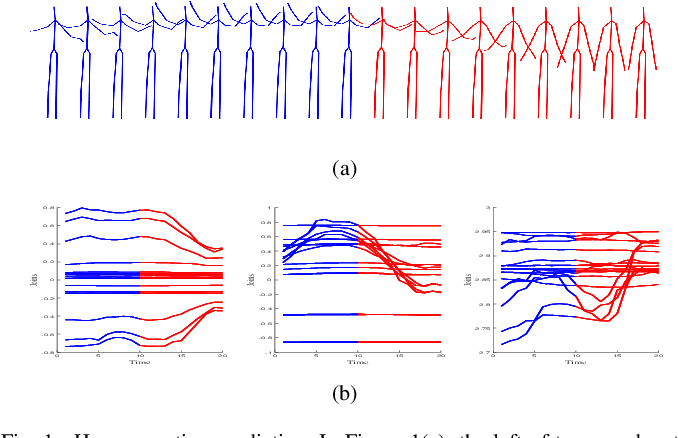 Figure 1 for AGVNet: Attention Guided Velocity Learning for 3D Human Motion Prediction