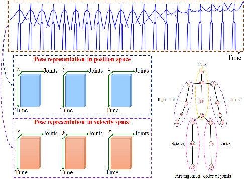 Figure 2 for AGVNet: Attention Guided Velocity Learning for 3D Human Motion Prediction