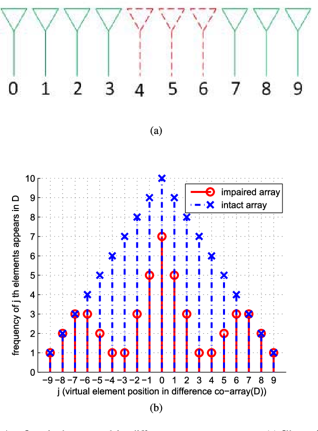 Figure 1 from Impaired Sensor Diagnosis, Beamforming, and DOA