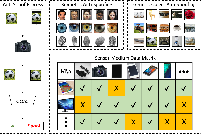 Figure 1 for Noise Modeling, Synthesis and Classification for Generic Object Anti-Spoofing