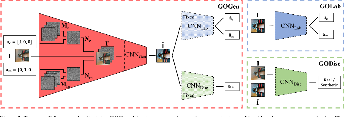 Figure 3 for Noise Modeling, Synthesis and Classification for Generic Object Anti-Spoofing