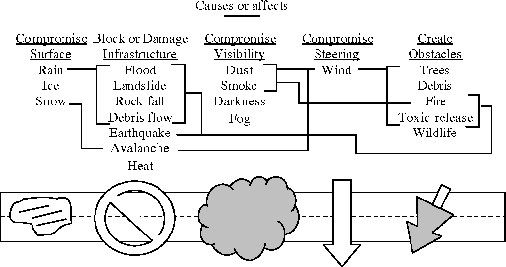 Figure 8 From Transportation Hazards A Book Chapter In