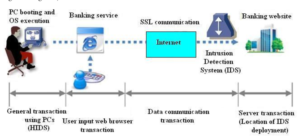 Figure 1 from Designing a New Security Architecture for Online
