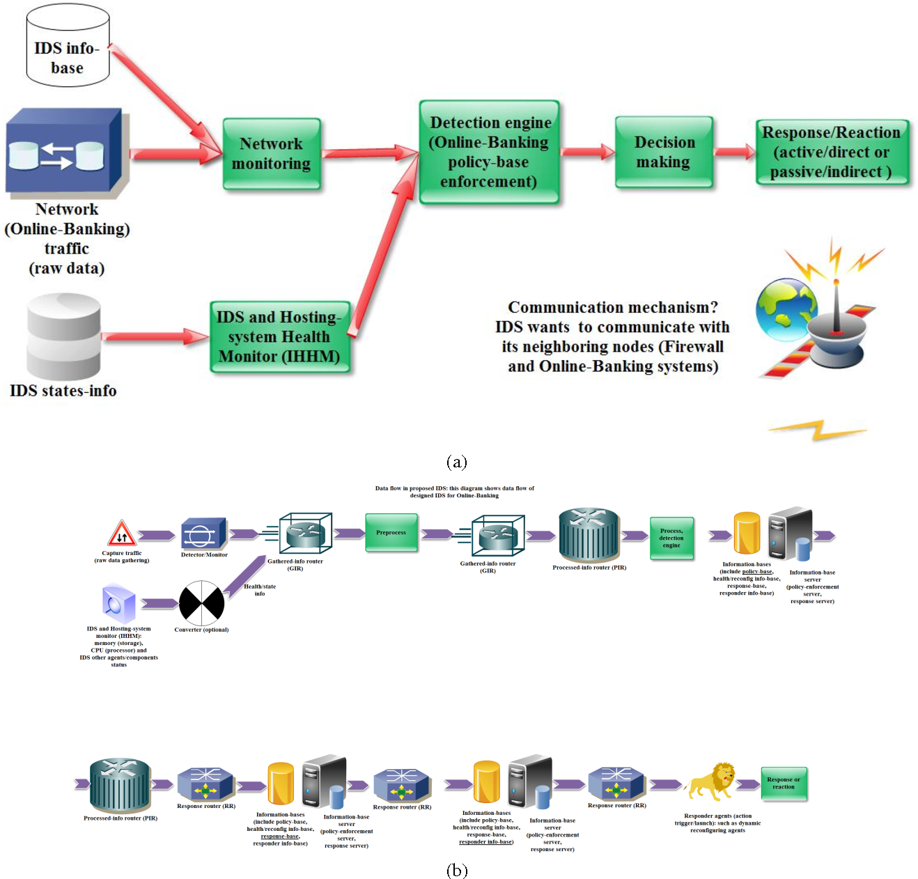 Figure 6 from Designing a New Security Architecture for Online