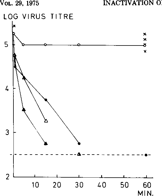 Figure 2 From Inactivation Of Enterovirus By Glutaraldehyde