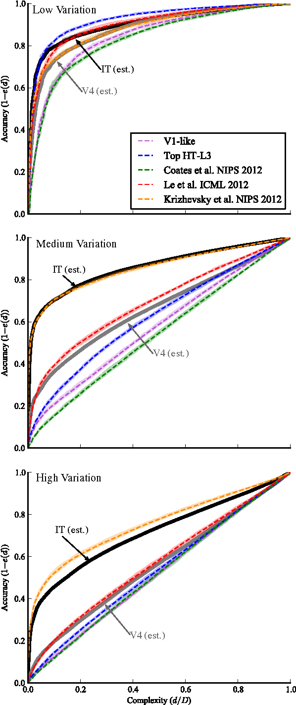 Figure 4 for The Neural Representation Benchmark and its Evaluation on Brain and Machine