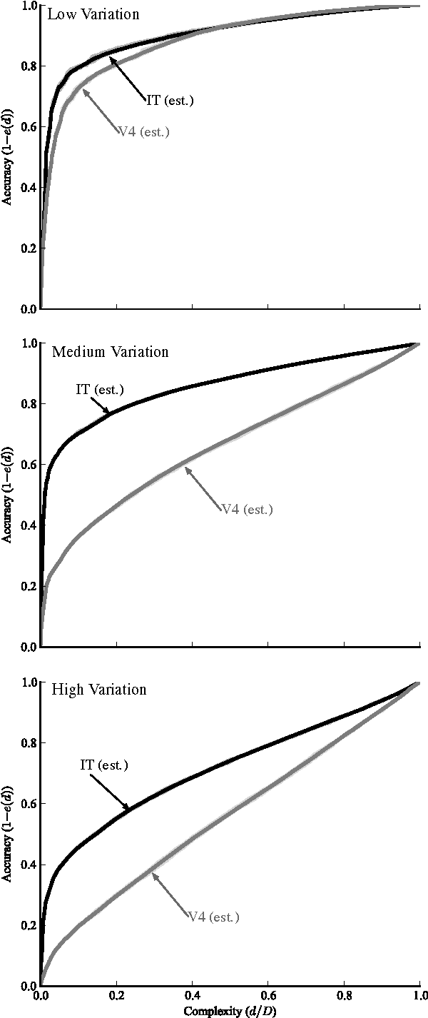 Figure 3 for The Neural Representation Benchmark and its Evaluation on Brain and Machine