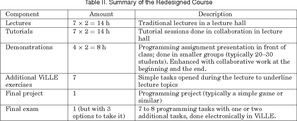Table II from Redesigning an Object-Oriented Programming