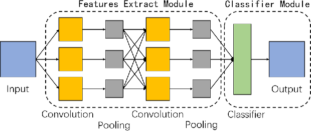 Figure 1 for 1D-Convolutional Capsule Network for Hyperspectral Image Classification