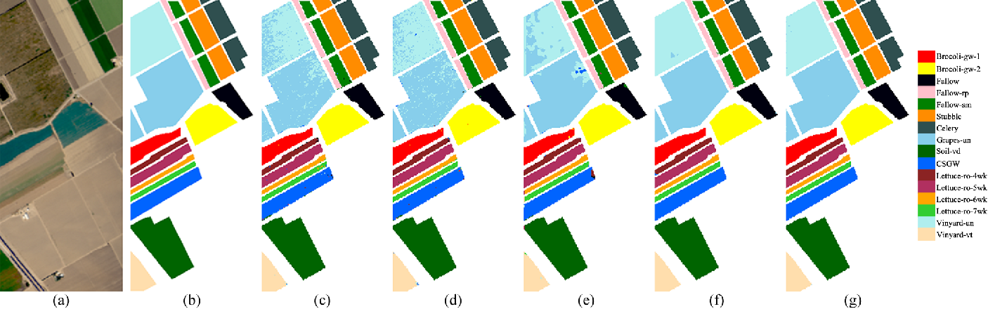 Figure 2 for 1D-Convolutional Capsule Network for Hyperspectral Image Classification