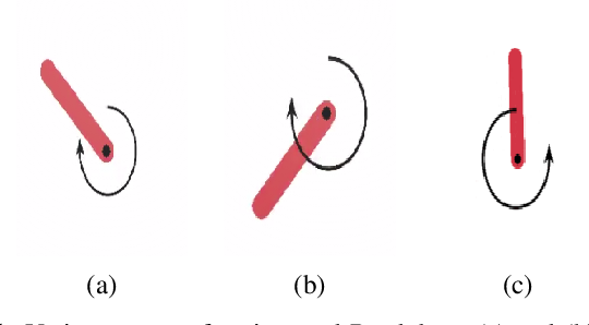 Figure 1 for Controlling an Inverted Pendulum with Policy Gradient Methods-A Tutorial