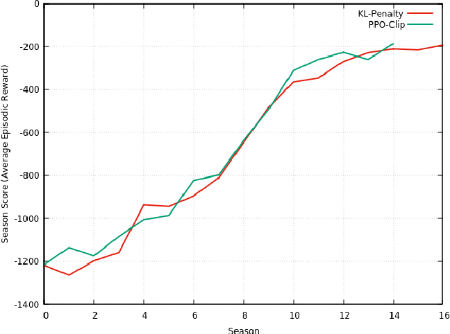 Figure 3 for Controlling an Inverted Pendulum with Policy Gradient Methods-A Tutorial
