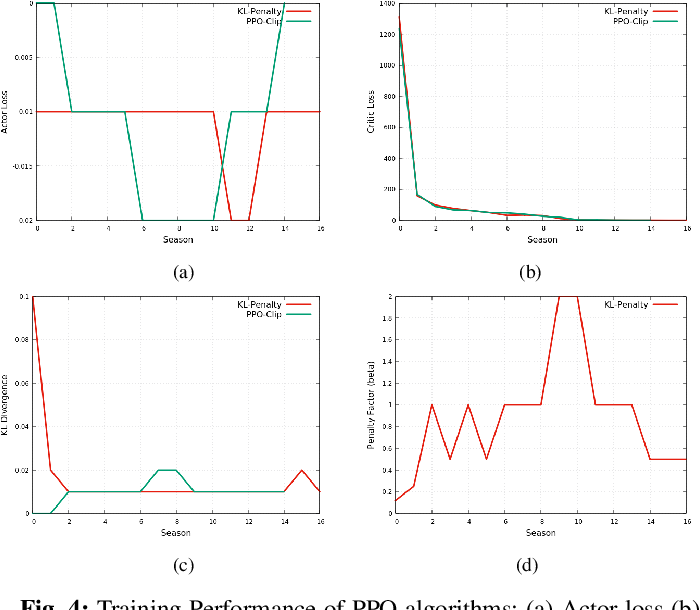 Figure 4 for Controlling an Inverted Pendulum with Policy Gradient Methods-A Tutorial