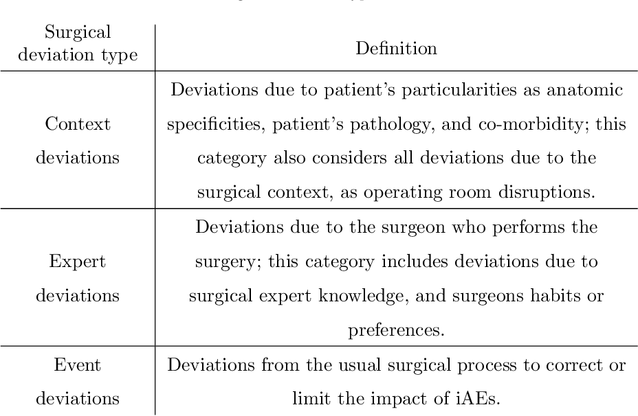 Figure 1 for Offline identification of surgical deviations in laparoscopic rectopexy
