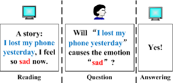 Figure 1 for A Question Answering Approach to Emotion Cause Extraction
