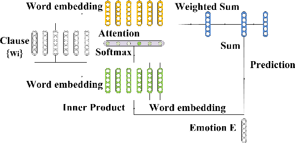 Figure 3 for A Question Answering Approach to Emotion Cause Extraction