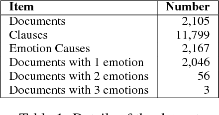 Figure 2 for A Question Answering Approach to Emotion Cause Extraction