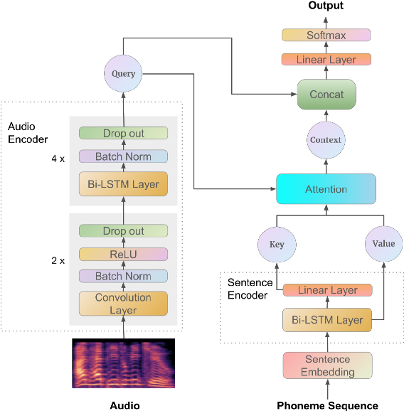 Figure 1 for A Full Text-Dependent End to End Mispronunciation Detection and Diagnosis with Easy Data Augmentation Techniques