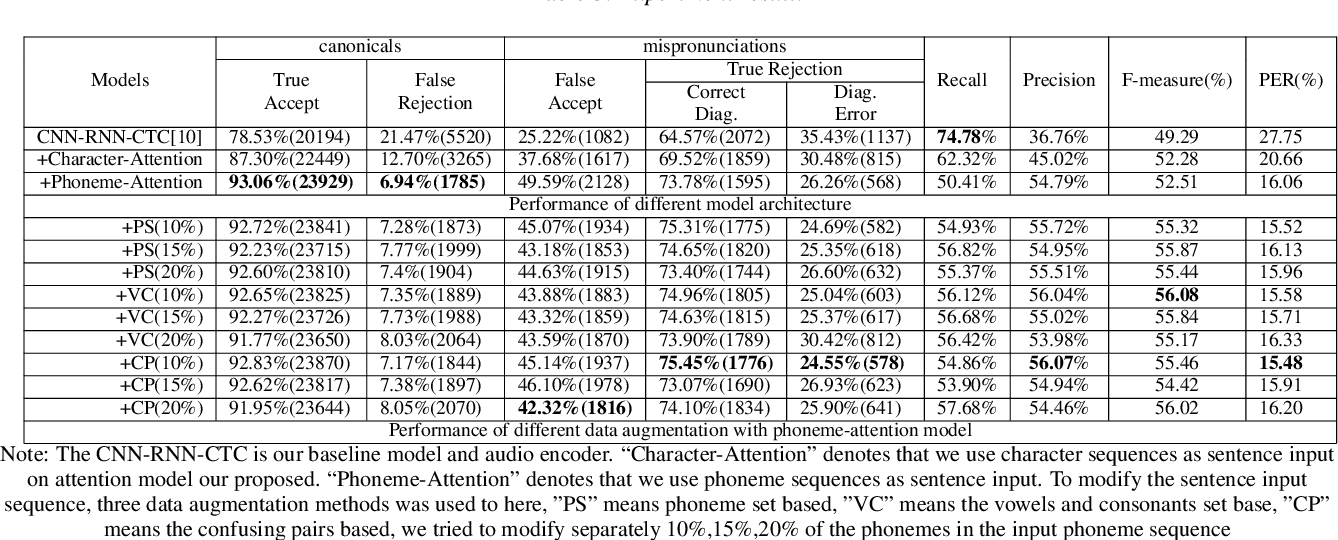 Figure 4 for A Full Text-Dependent End to End Mispronunciation Detection and Diagnosis with Easy Data Augmentation Techniques