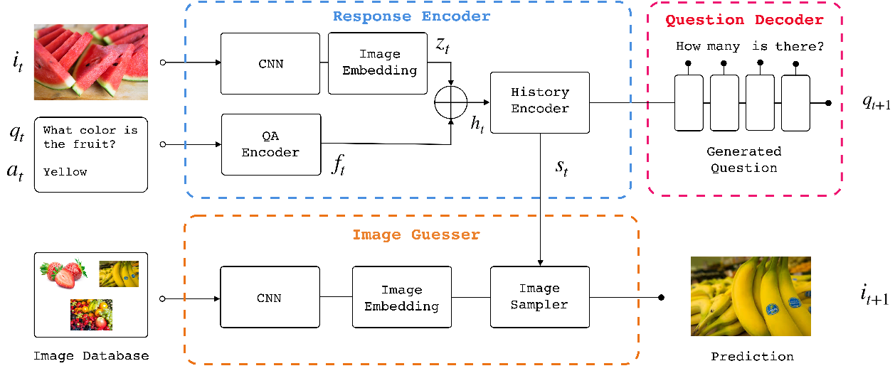 Figure 1 for Building Task-Oriented Visual Dialog Systems Through Alternative Optimization Between Dialog Policy and Language Generation