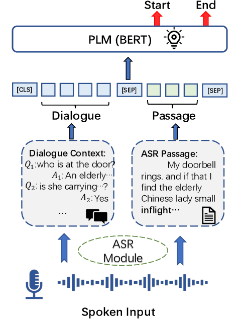 Figure 1 for Self-supervised Dialogue Learning for Spoken Conversational Question Answering