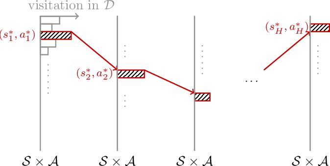 Figure 2 for Is Pessimism Provably Efficient for Offline RL?