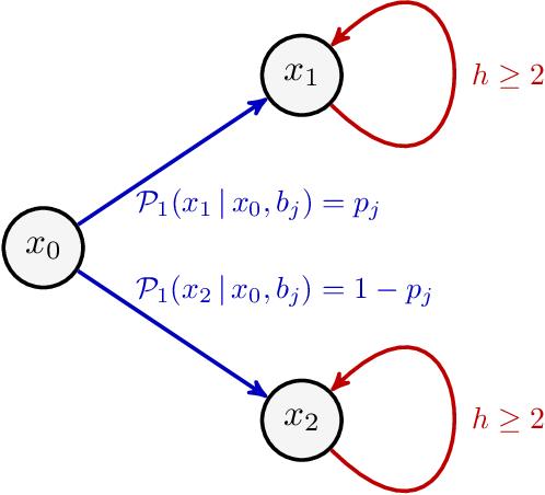 Figure 3 for Is Pessimism Provably Efficient for Offline RL?