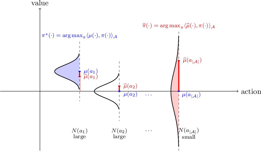 Figure 1 for Is Pessimism Provably Efficient for Offline RL?