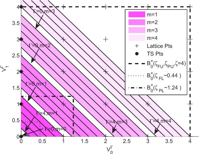 Fig. 4. TSS and bounds on ζ for dual-H CPM with parameters H = 2, (K0,K1)=(5, 4) , P = 5.