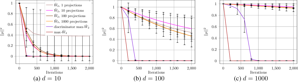 Figure 1 for Max-Sliced Wasserstein Distance and its use for GANs