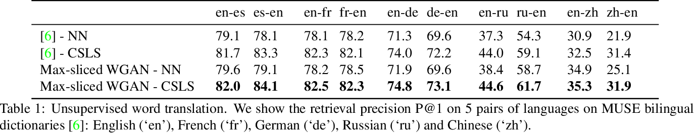 Figure 2 for Max-Sliced Wasserstein Distance and its use for GANs