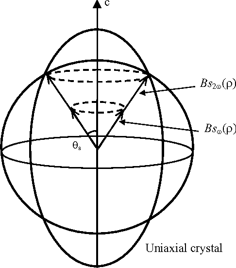 Generation And Propagation Of High Order Bessel Vortices In Linear