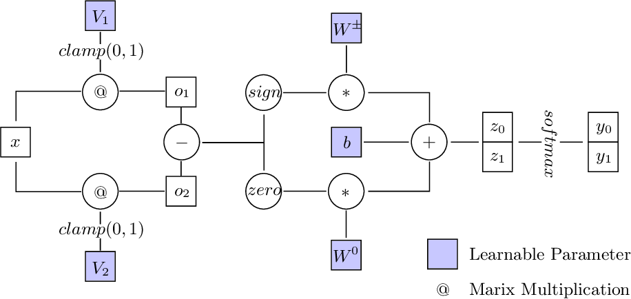 Figure 1 for Neural Status Registers