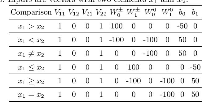 Figure 3 for Neural Status Registers