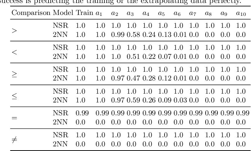 Figure 4 for Neural Status Registers