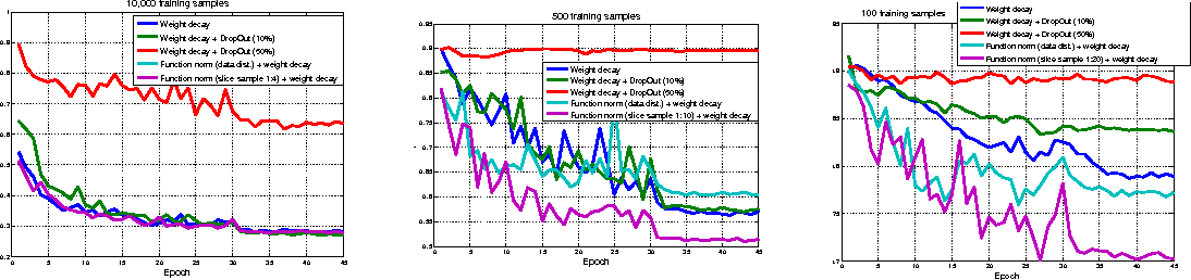 Figure 3 for Stochastic Function Norm Regularization of Deep Networks